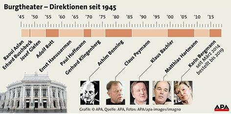 Grafik Burgtheater Direktoren