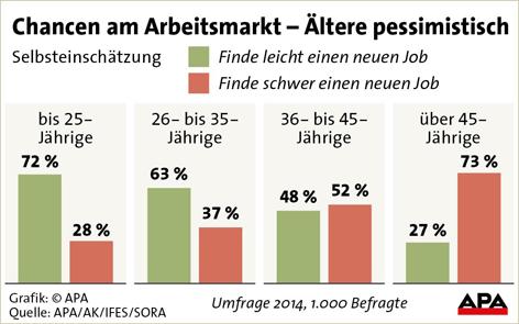 Chancen am Arbeitsmarkt - Ältere pessimistisch