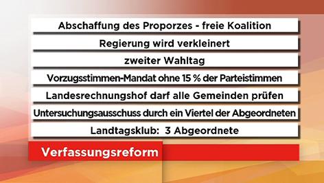 Grafik Verfassungsreform