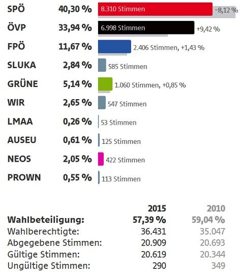 Grafik Wr. Neustadt Ergebnis