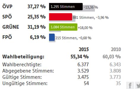 Grafik Breitenfurt