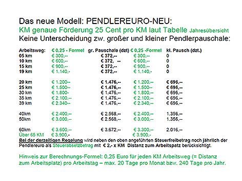 pendlerinitiative will pendlergeld pro kilometer steiermark. Black Bedroom Furniture Sets. Home Design Ideas