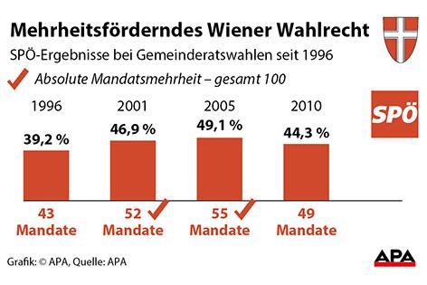 Grafik Wahlrecht