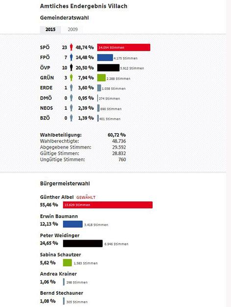 Villach Bürgermeisterwahlen Endergebnis