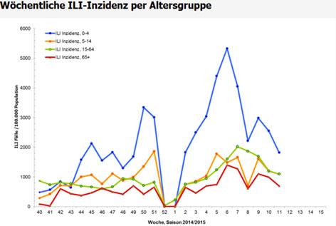 Wöchentliche ILI-Inzidenz per Altersgruppe