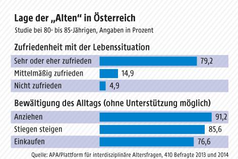 Grafik zeigt Lage der älteren Menschen in Österreich