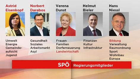 Neue Aufgabenverteilung in der Burgenländischen Landesregierung