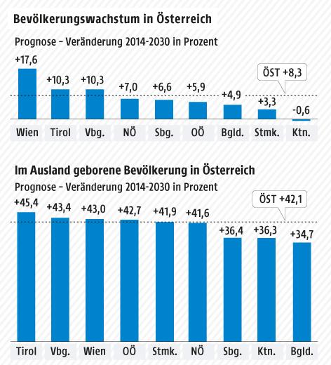 Grafik zur Bevölkerungsentwicklung in Österreich