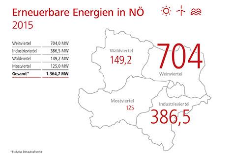 Erneuerbare Energien in Niederösterreich (Grafik)