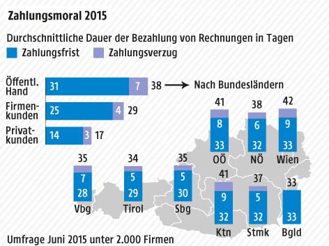 Balkengrafik:  Zahlungsziel, Zahlungsverzug in Österreich Private, Firmen, Öffentliche Hand
