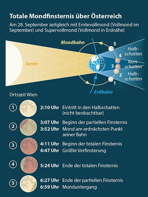 Grafik Mondfinsternis