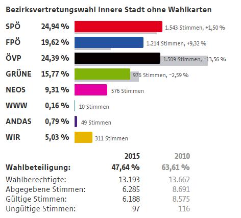 Ergebnis 1. Bezirk ohne Wahlkarten