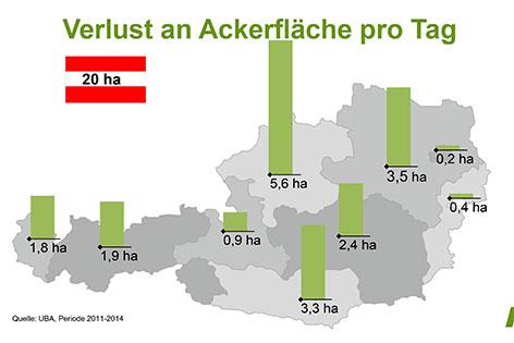Grafik über Verteilung des verbauten Gebietes pro Bundesland