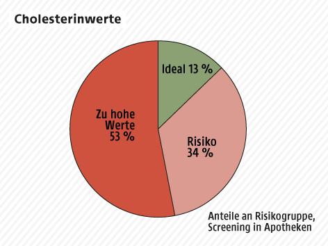 Grafik zu Cholesterin-Werten in Österreich