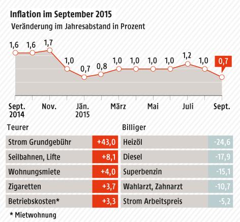 Grafik zur September-Inflation in Österreich