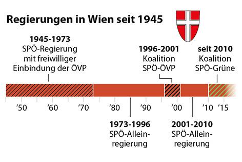 Alleinregierungen und Koalitionen seit 1945 in Wien