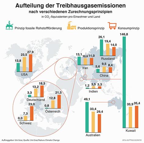 Aufteilung der Treibhausgasemissionen