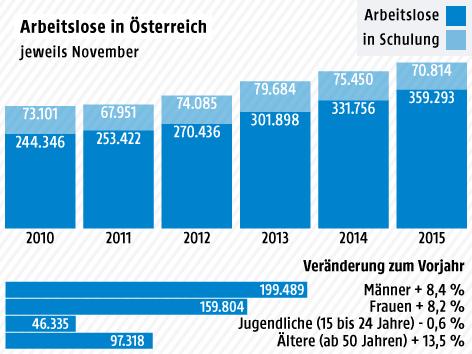 Grafik zur Arbeitslosigkeit im November 2015