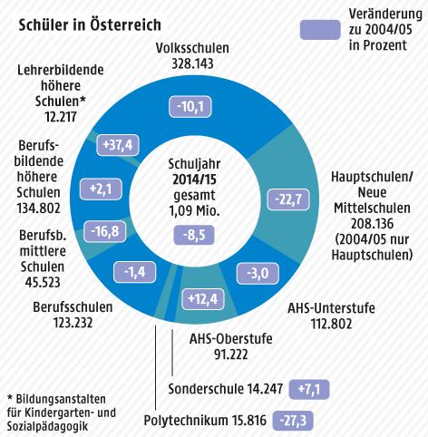 Grafik zu Schülern in Österreich 2015