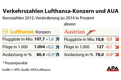 Verkehrszahlen Lufthansa und AUA 2015