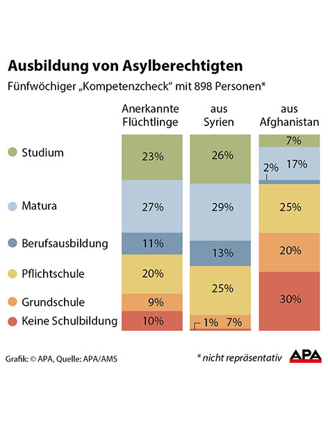 Ausbildung von Asylberechtigten