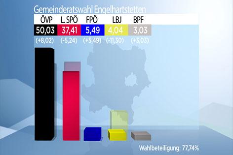Engelhartstetten Ergebnis Neuwahl Gemeinderat 2016