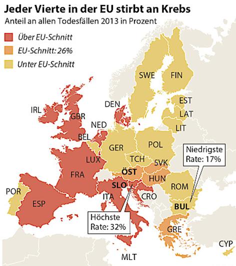 Grafik Krebserkrankungen EU