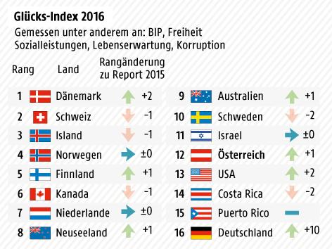 Grafik zeigt Glücksindex verschiedener Länder
