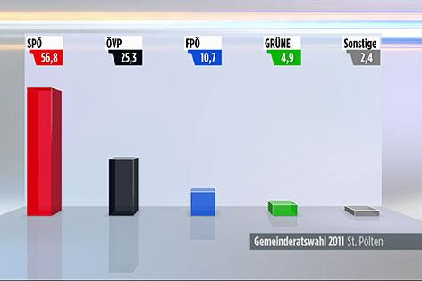 Gemeinderatswahl St. Pölten Vorschau 2016