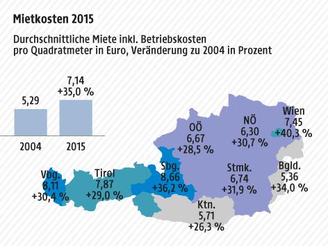Eine Grafik zeigt die gestiegenen Mietkosten in Österreich