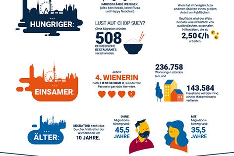 Wien ohne Migration Grafik