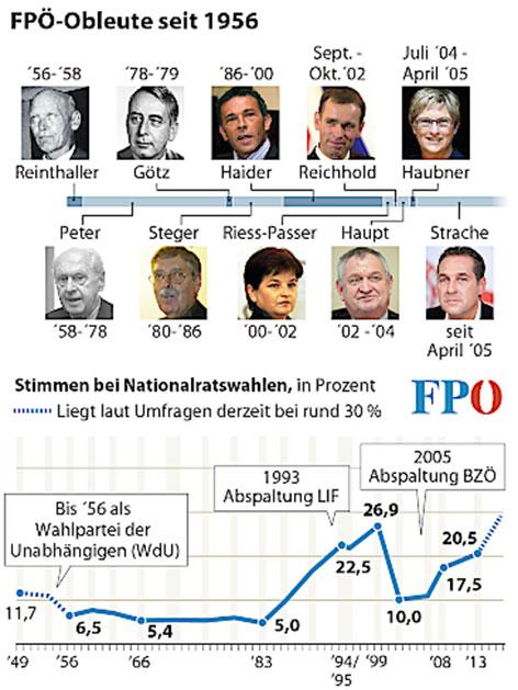 Obleute der FPÖ seit 1956
