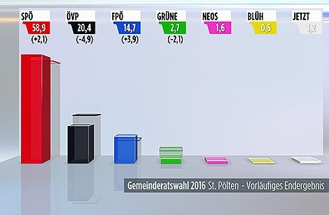 Gemeinderatswahl in Sankt Pölten 2016 Ergebnis Balkengrafik