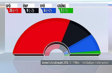 Gemeinderatswahl in Sankt Pölten 2016 Ergebnis Tortengrafik