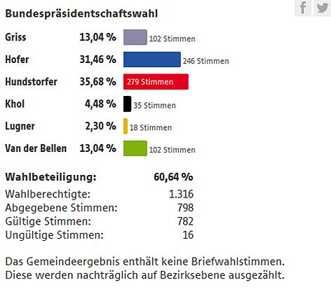 Ergebnis Selzthal