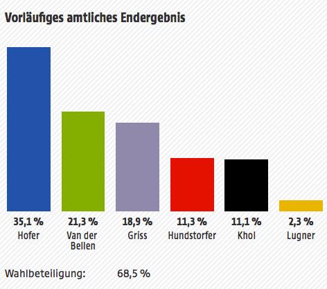 Ergebnis der Hofburg-Wahl