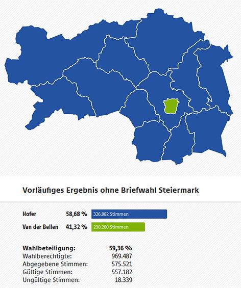 Steiermark - vorläufiges Endergebnis