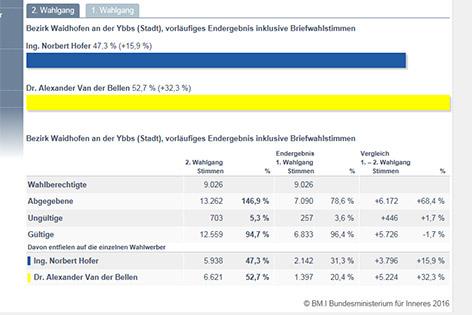 Falsches Ergebnis Waidhofen an der Ybbs