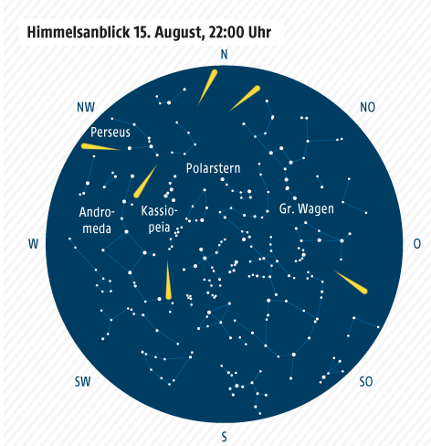 Grafik zu Sternschnuppen