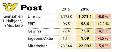 Kennzahlen 1. Halbjahr 2016 im Vergleich zum Vorjahreszeitraum