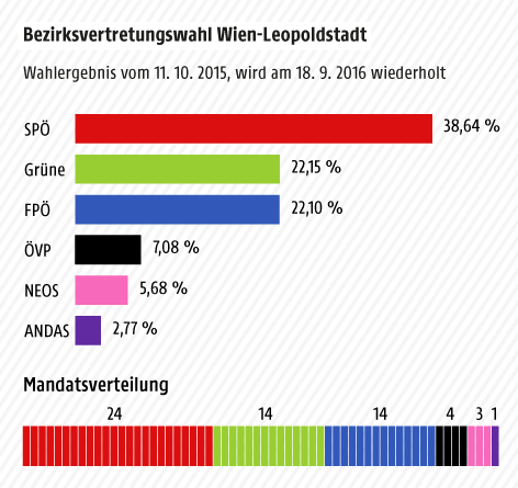 Grafik zum Wahlergebnis in Wien Leopoldstadt