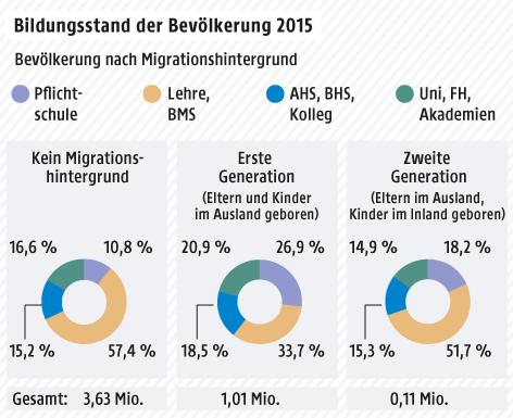 Grafik zum Bildungsstand der Österreicher