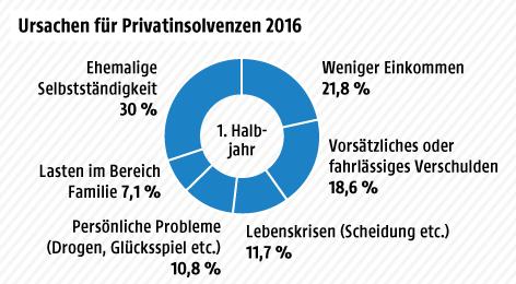 Grafik zu Privatinsolvenzen