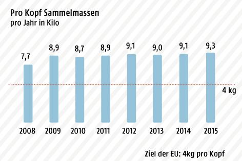 Grafik zeigt den Elektroschrott pro Einwohner pro Jahr