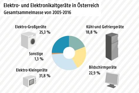 Grafik zeigt Verteilung der Elektrogeräte