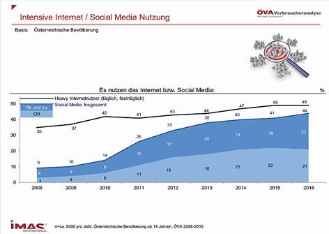 IMAS Grafik zur Internet-Nutzung