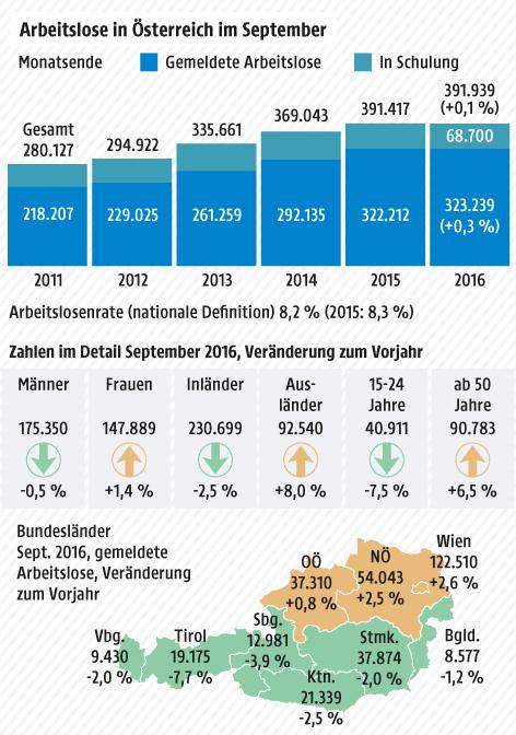 Grafik zu den Arbeitslosen im September 2016