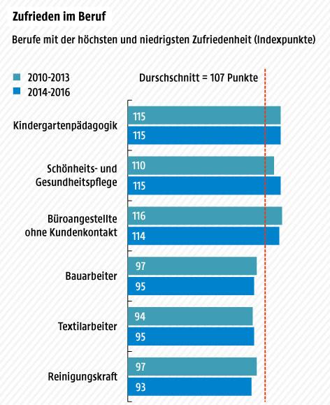 Grafische Darstellung von Berufen mit der höchsten und niedrigsten Zufriedenheit