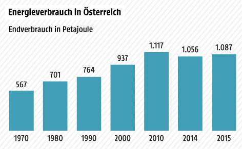 Grafik über den Energieverbrauch Österreichs in Petajoule in den Jahren 1970-2015