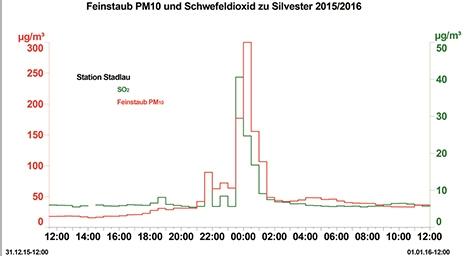 Feinstaub und Schwefeldioxid zu Silvester 2015/2016 in Wien